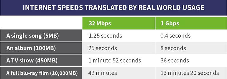 Internet real world examples how long does it take to download