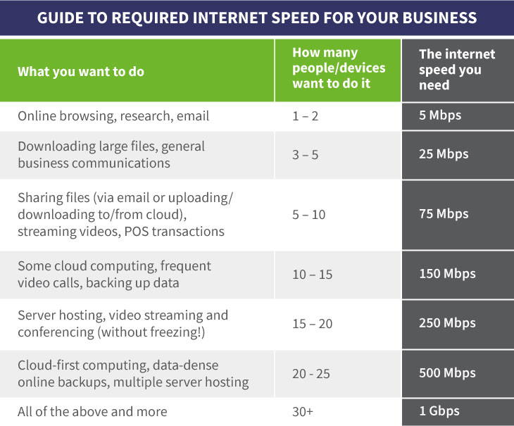 What internet speed does my business need? Table