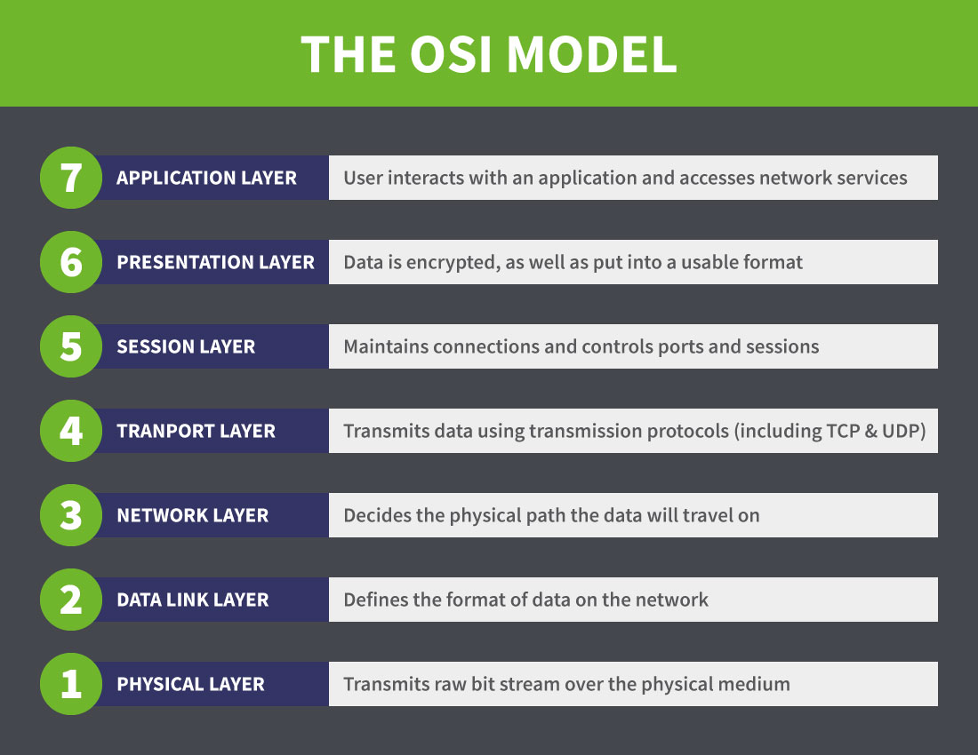 The OSI model simple layer explainer