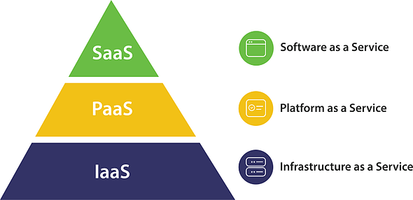 Saas Paas Iaas Diagram cloud explained