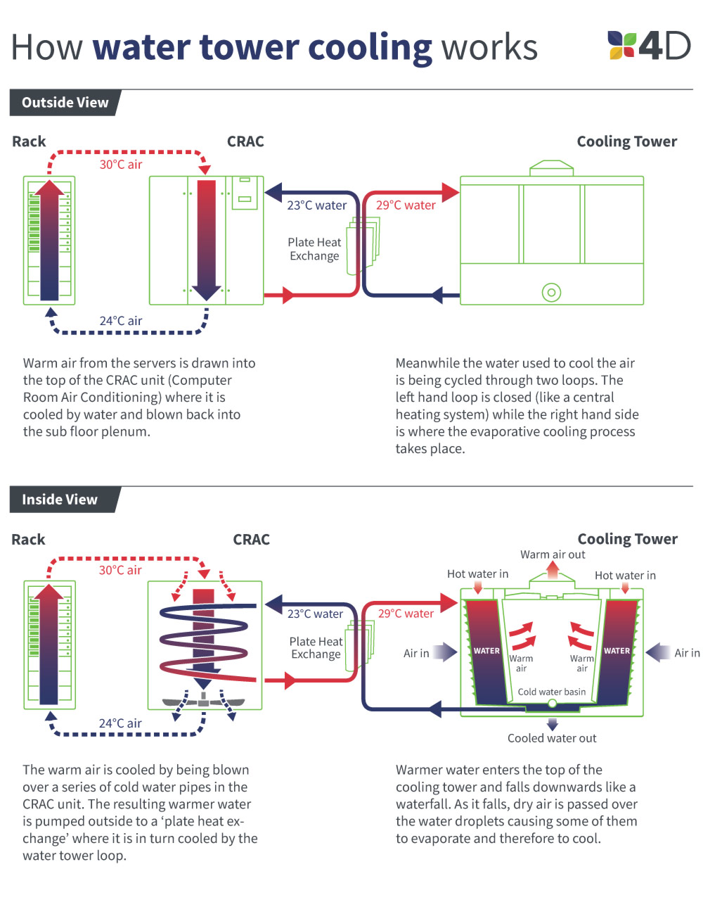 Infographic explaining how water is cooled in a data centre cooling tower